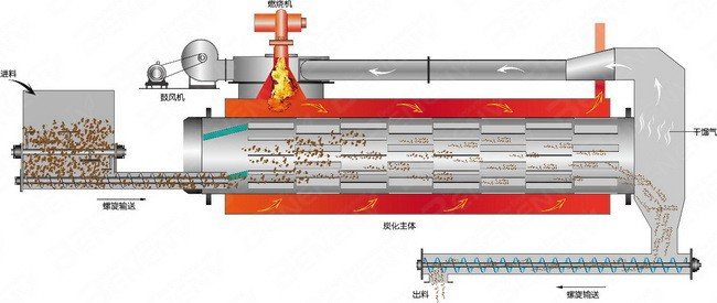 working principle of carbonization furnace