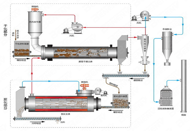 sludge carbonization system