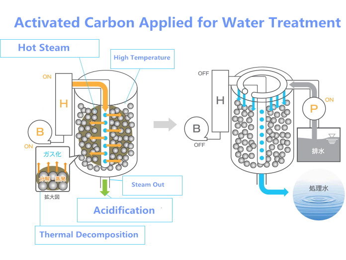 activated carbon's utilization