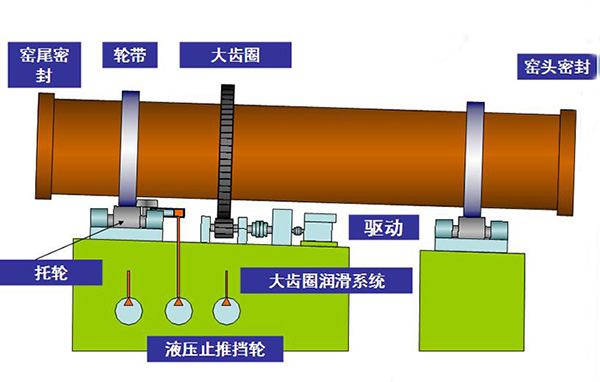 rotary kiln working principle