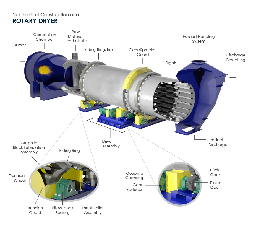 rotary dryer working principle