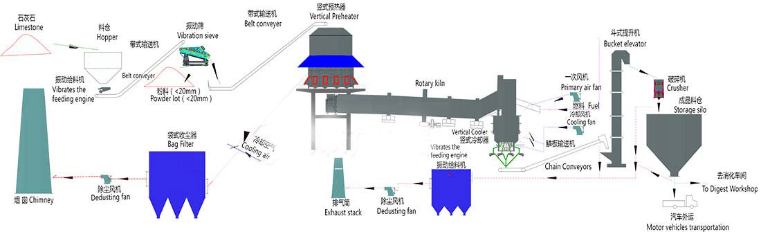 active lime production line